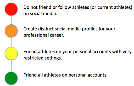 A graphic of four options when it comes to interacting with athletes online.