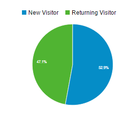 Pie chart showing new vs returning visitors