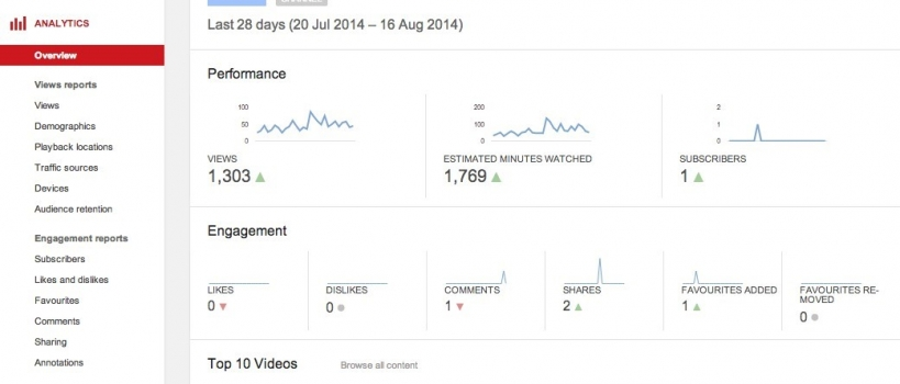 Youtube's analytics page.