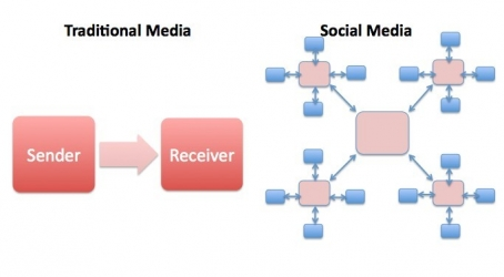 a mind map showing the branching pattern of social media reach