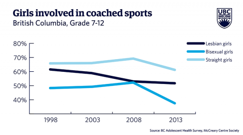 Girls involved in coached sports
